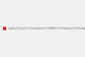 2010 General Election result in Wakefield